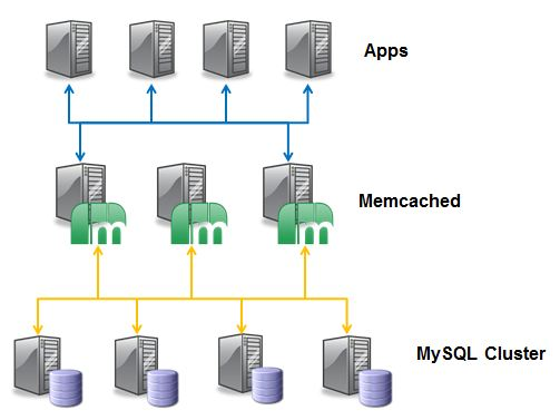 Memcached layer